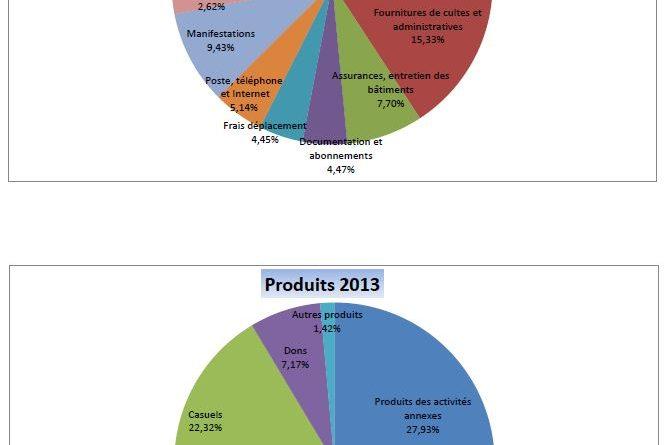 charges-produits-2013