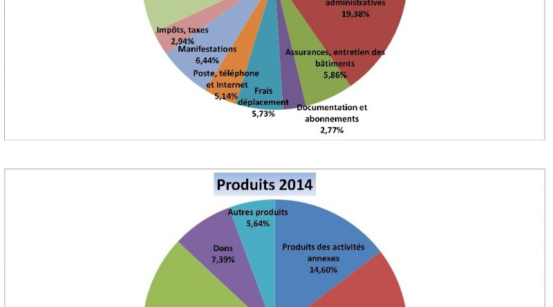 charges produits 2014