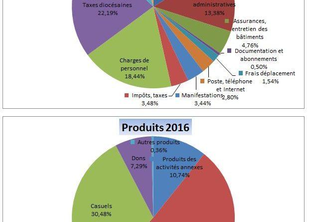 charges produits 2016